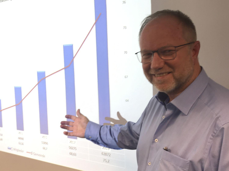 BFP präsentiert neue Wachstumszahlen
